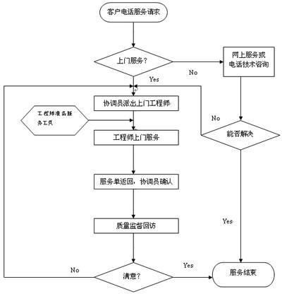 干燥设备服务流程